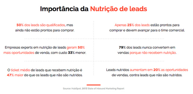 a importância de fazer nutrição de leads
