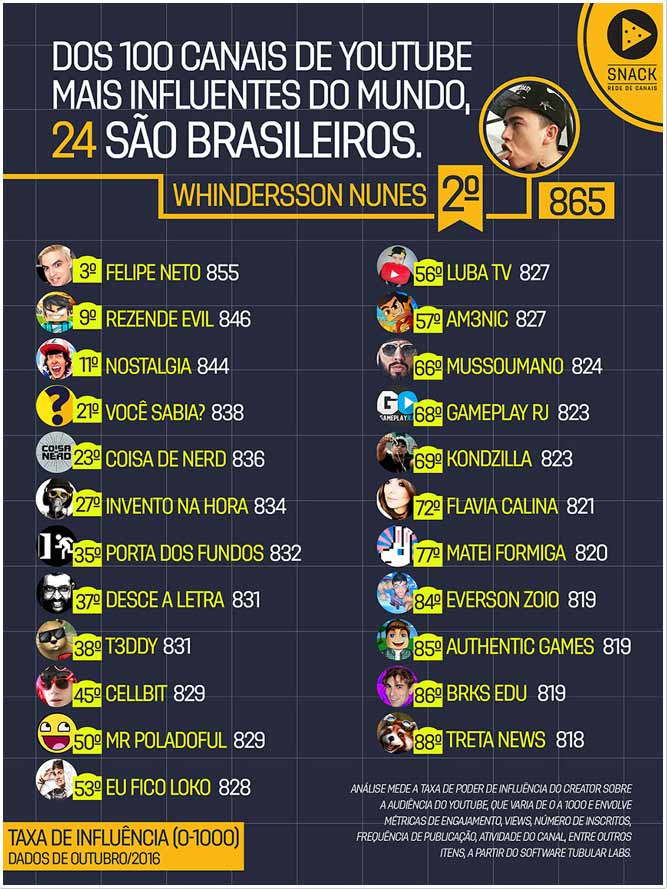 top youtubers e influenciadores digitais