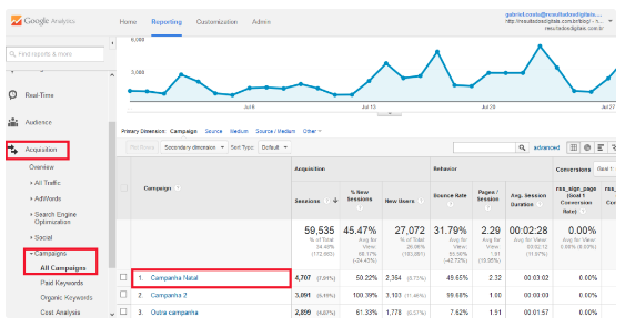 acompanhe campanhas no google analytics