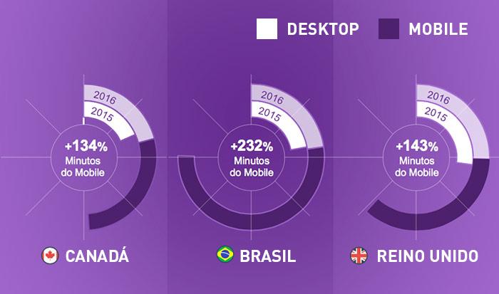 quantidade de usuários desktop x mobile