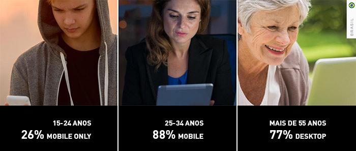 uso de plataformas difere de acordo com perfis demográficos