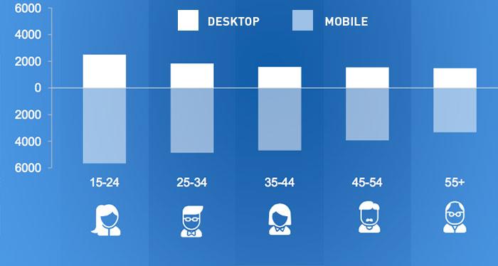 média em minutos que as pessoas gastam em mobile e desktop