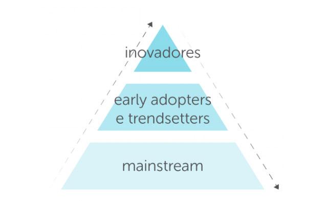 pirâmide de adoção para análise de tendências
