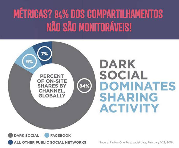 dark social - compartilhamentos que nao sao monitorados