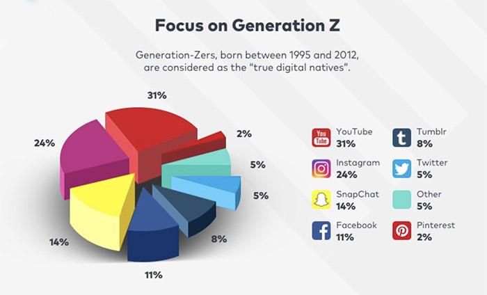Social video e a geração Z: os nativos digitais