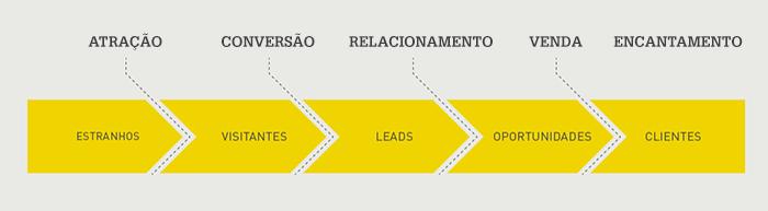 etapas do processo de inbound marketing no mercado imobiliário