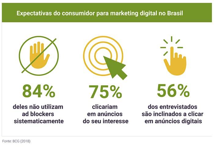 Expectativas-do-consumidor-para-marketing-digital-no-Brasil