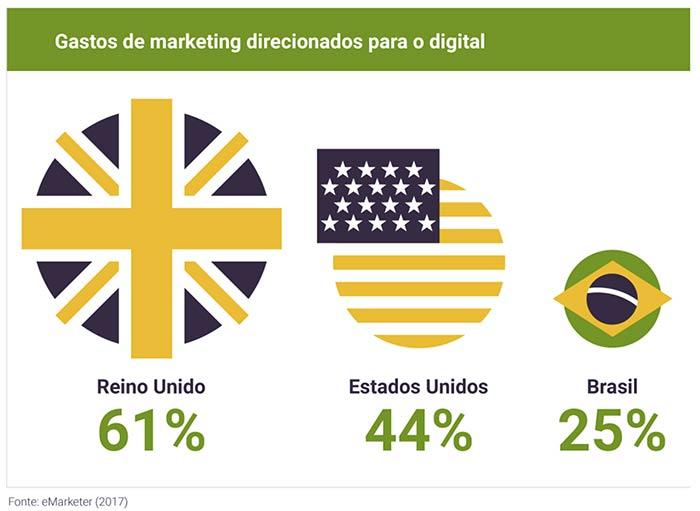 Gastos-de-marketing-direcionados-para-marketing-digital-no-brasil