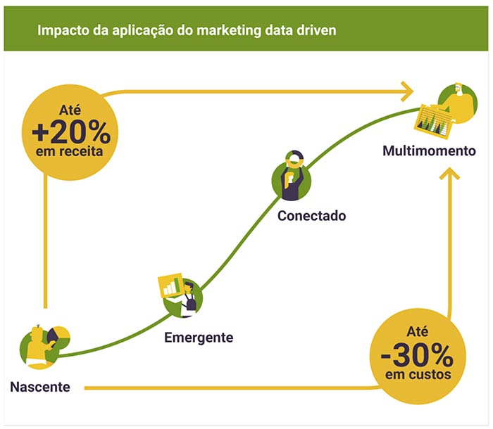 impacto-da-aplicacao-do-marketing-data-driven