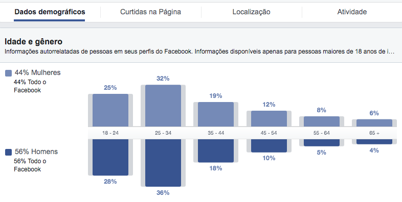 audience insights no facebook